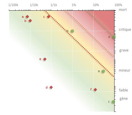 carte des bénéfices et des risques