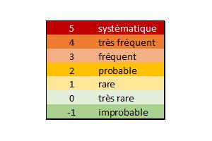 6 niveaux de probabilité d'un risque