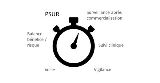 le PSUR : Rapport Périodique Actualisé de Sécurité des dispositifs médicaux