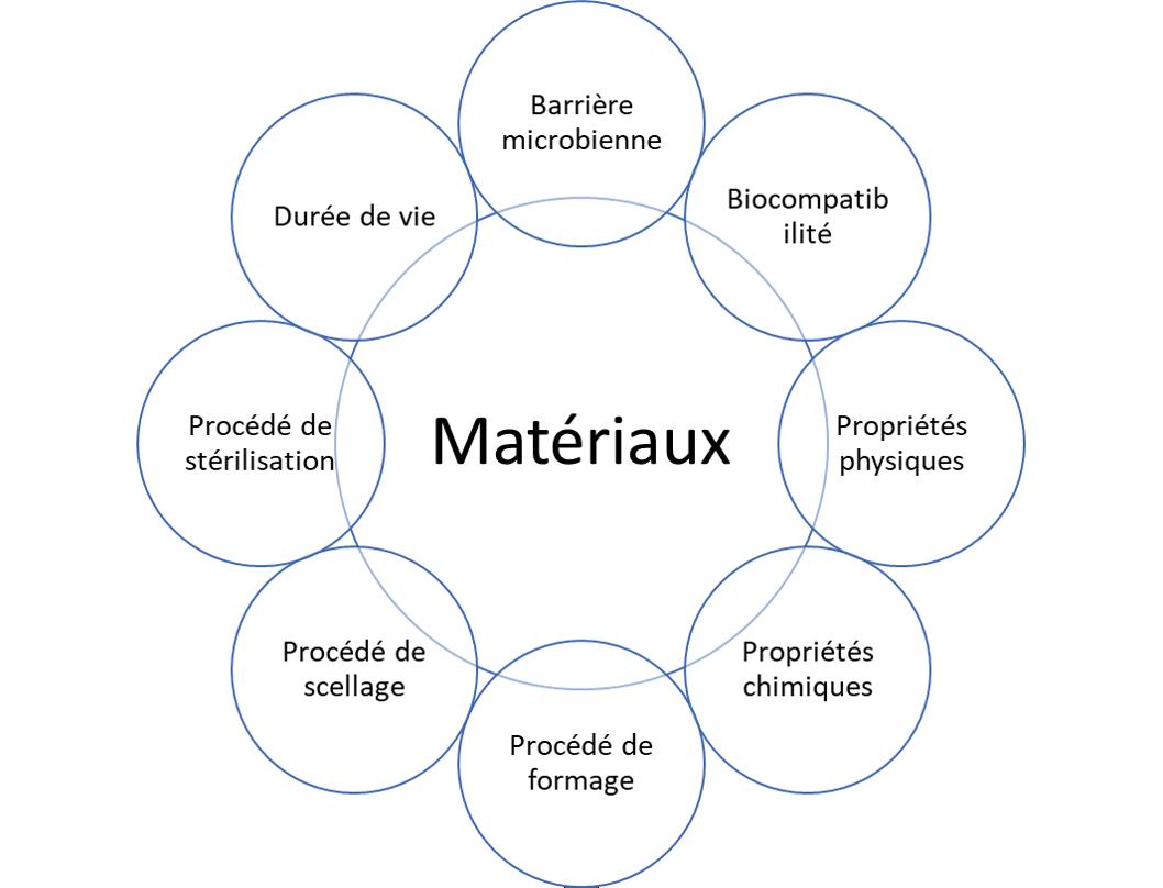 materiaux-sterelisation