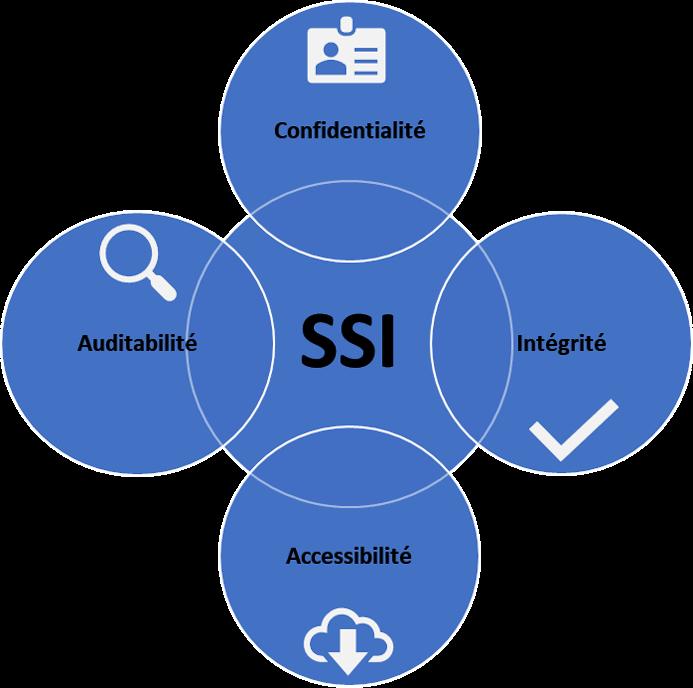 vers la sécurité des systèmes d'informations : confidentialité, intégrité, accessibilité et auditabilité