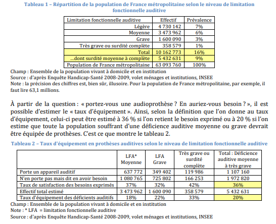 chiffres surdité france 2013