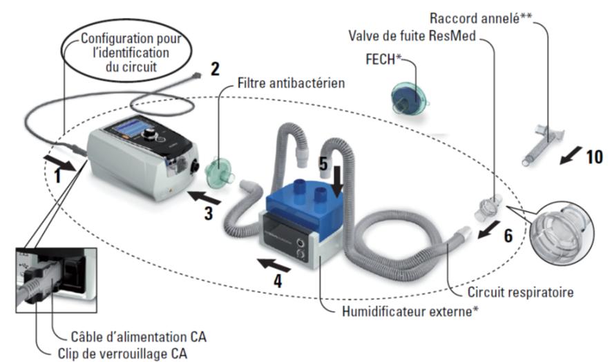 schema utilisation respirateur