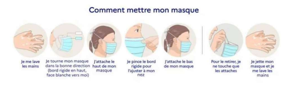 comment mettre un masque médical ?