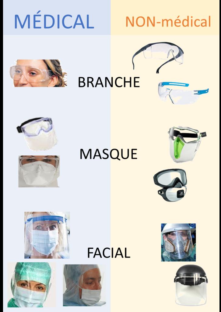 Lunettes de protection médicales