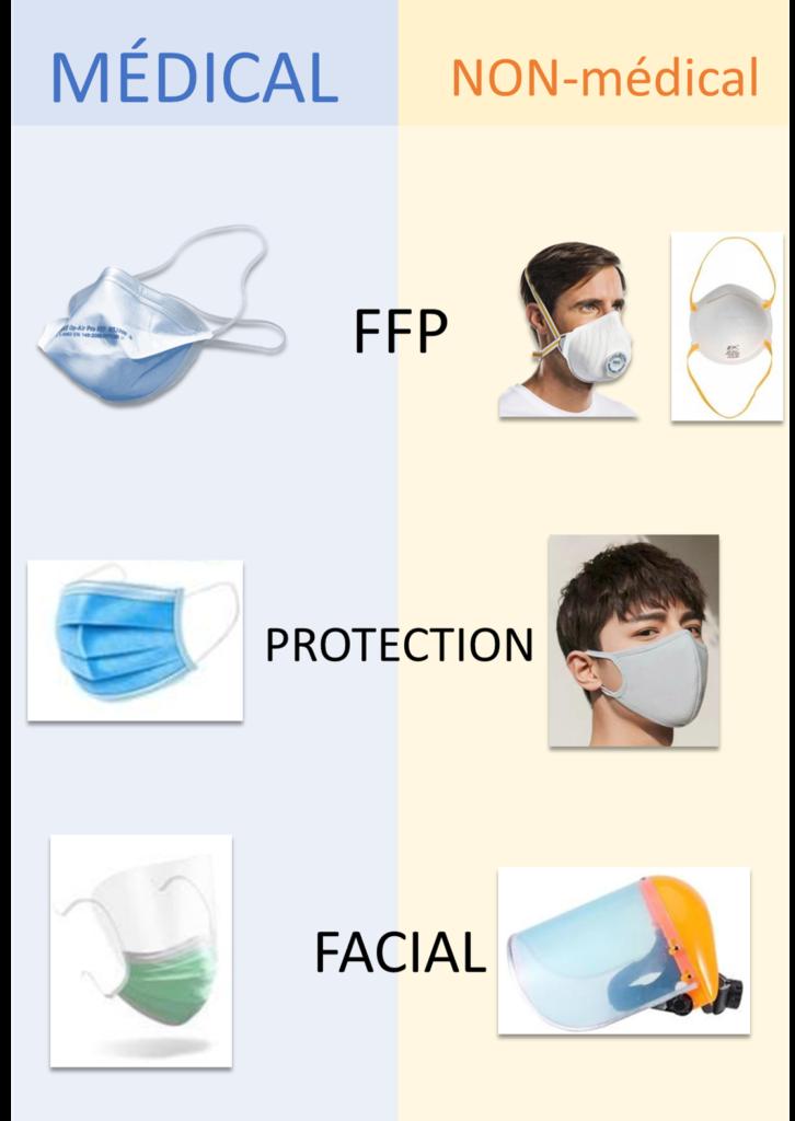 mascques chirurgicaux ffp et protections faciales
