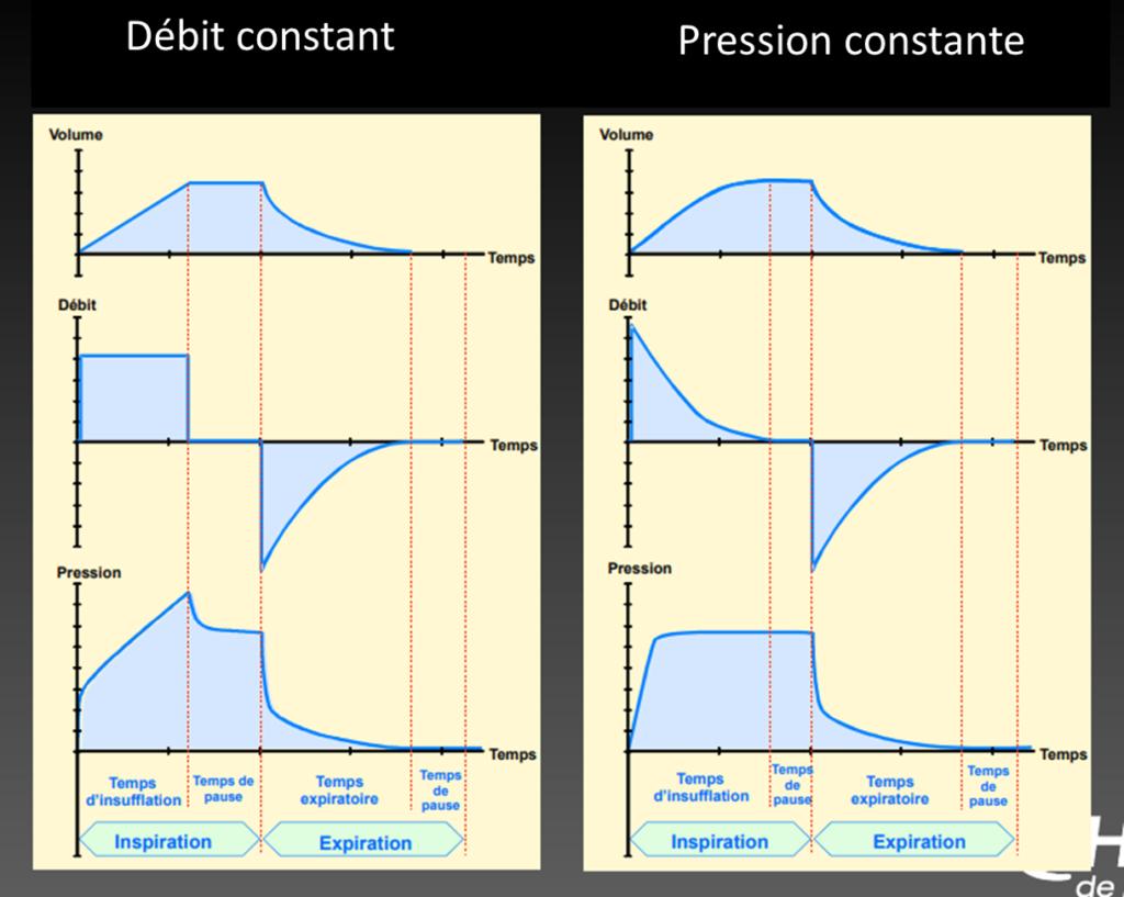 débit constant volume constant