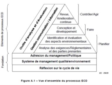 IEC 62430 : éco-concéption des dispositifs électroniques