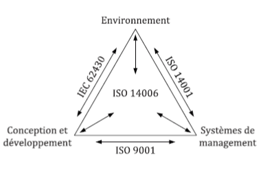 ISO 14006:2020