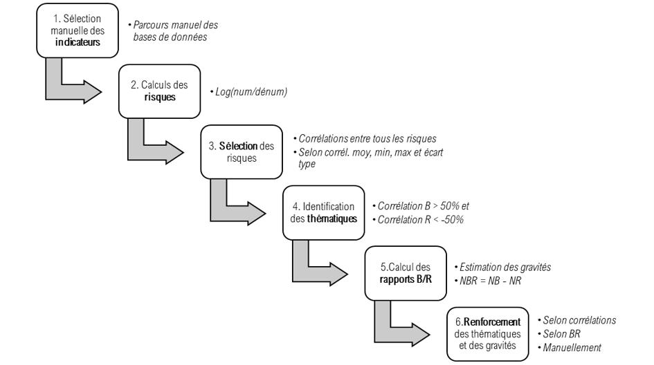 methodologie analyse monde