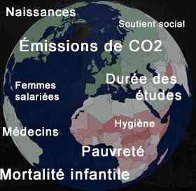 principaux indicateurs mondiaux