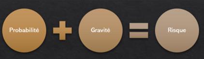 Risque = probabilité et gravité