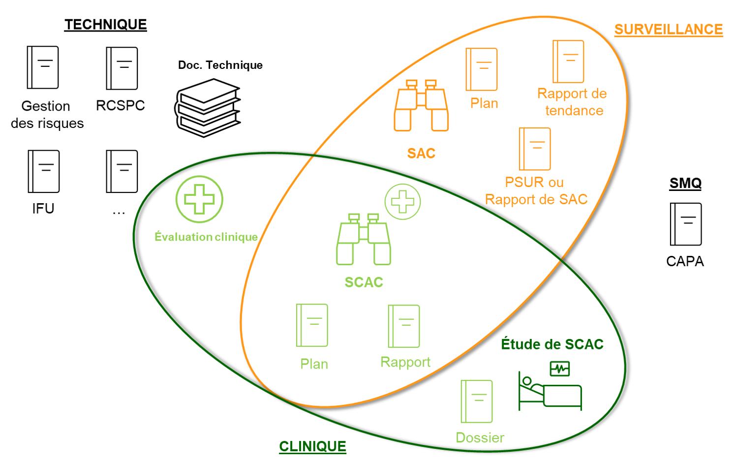 SCAC : documents et activités