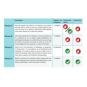 Classification HAS des logiciels de santé