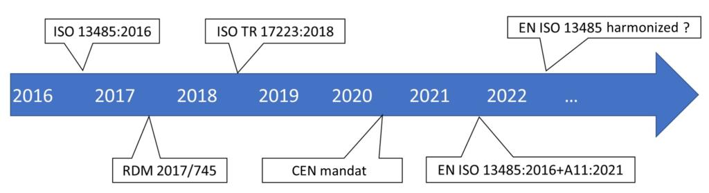 EN ISO 13485 A11 planing