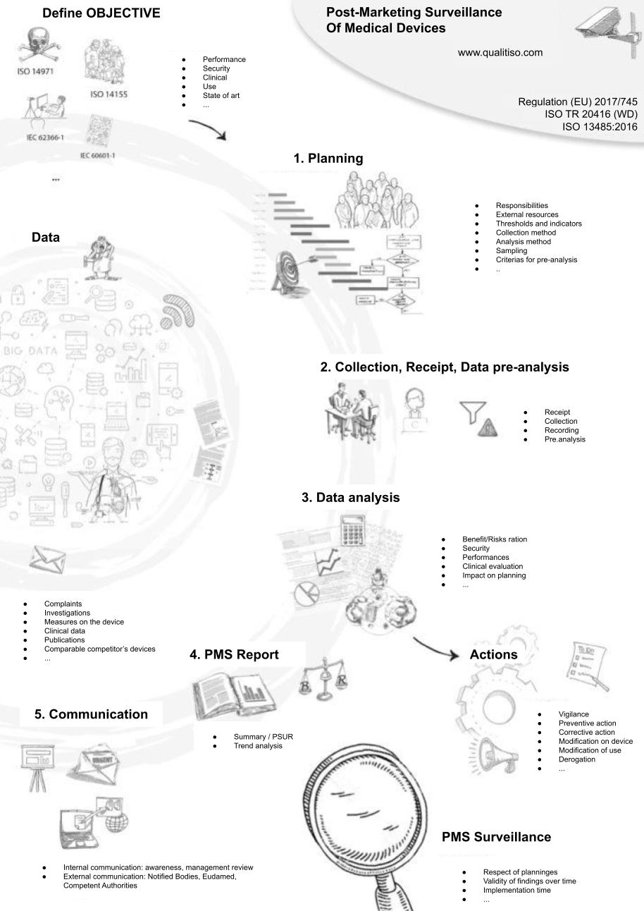 Post-marketing surveillance process and phases