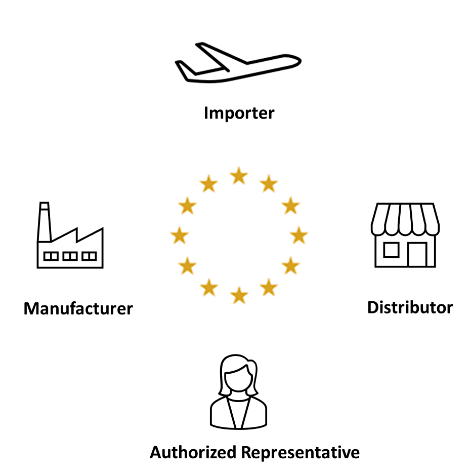 manufacturer, authorised representative, importer, distributor: roles with the MDR