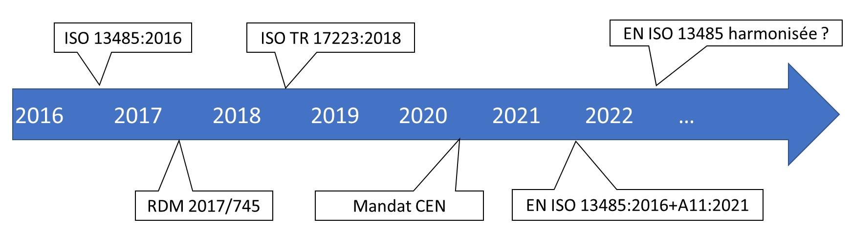 calendrier de publication de la norme EN ISO 13485