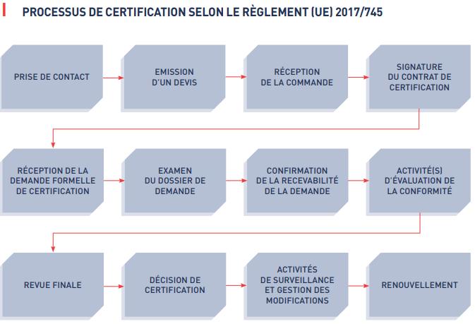 processus de certification