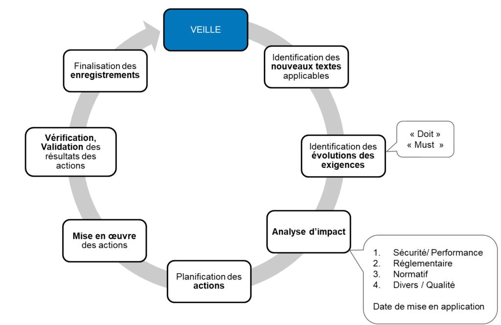 exemple de processus de veille réglementaire