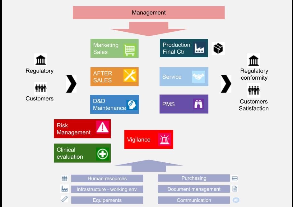 quality manual : processmapping