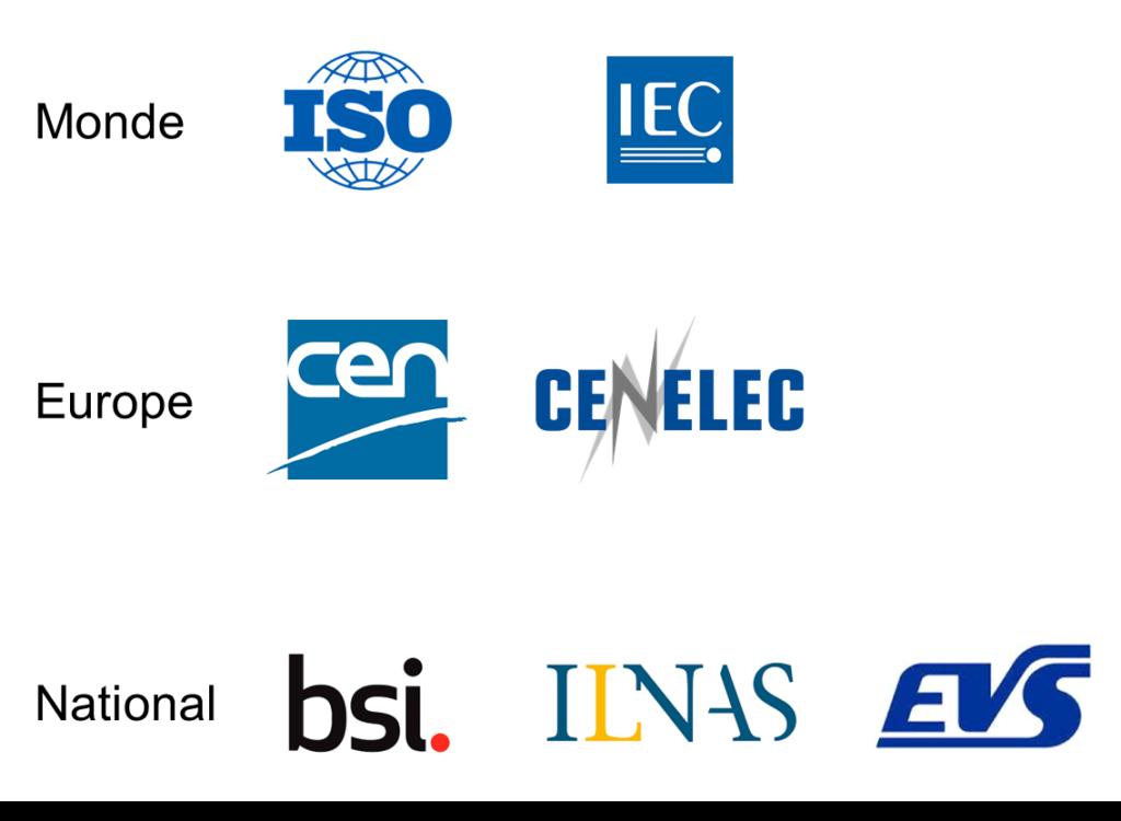 exemples de sources pour la veille normative : ISO, IEC, CEN, BSI...