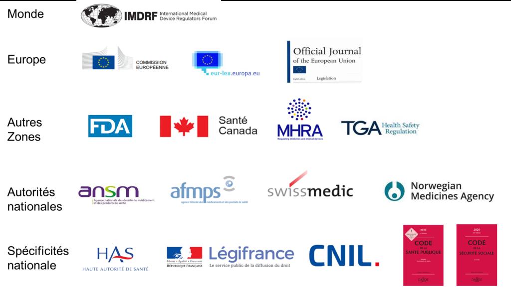 exemples de sources pour la veille réglementaire : IMDRF, Commission Européenne, FDA...